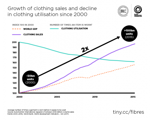 Figure-1.-Growth-of-clothing-sales