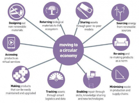Moving to a Circular Economy